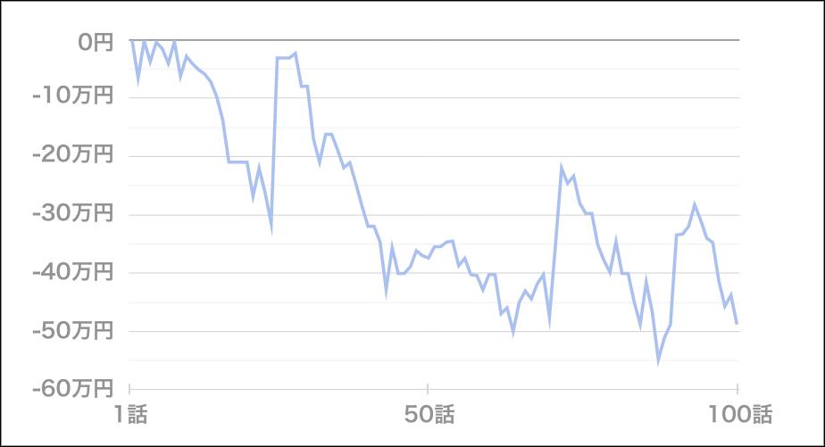いそまるトータル収支(1~ 100話)