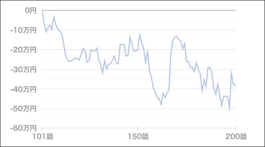 いそまるトータル収支(101~ 200話)
