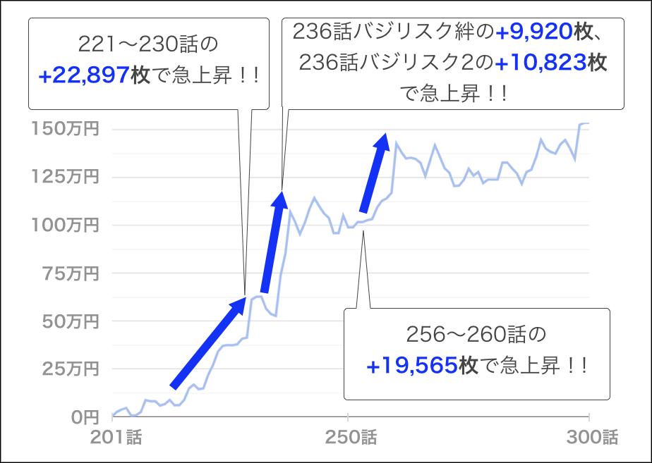 いそまるトータル収支(201~ 300話の勝ち負け推移)