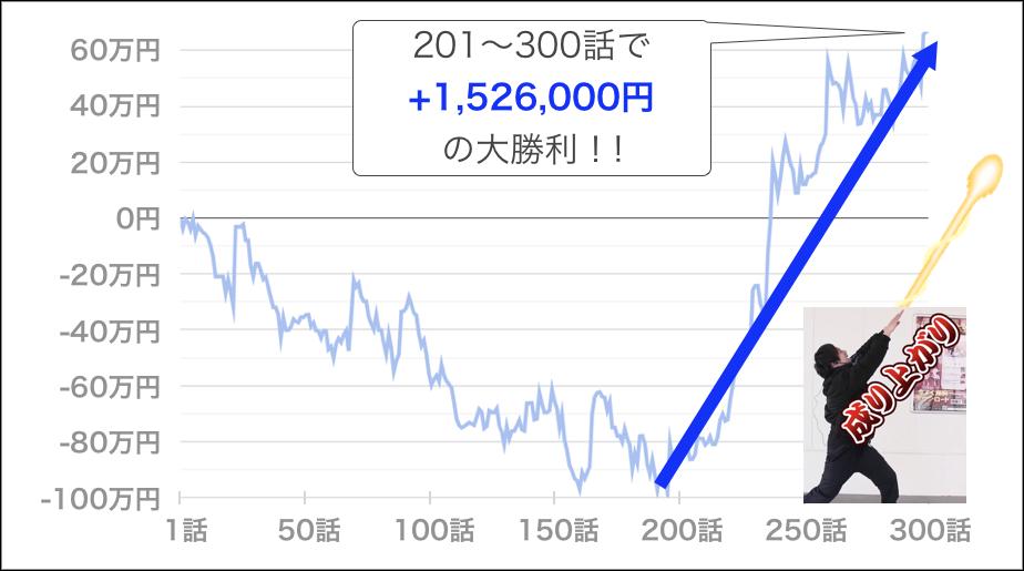 いそまるトータル収支(201~ 300話の勝利額)